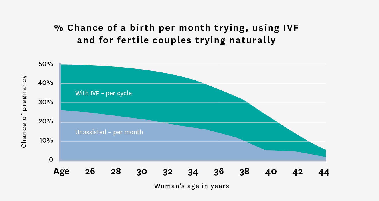 amh level by age chart: Fertility associates how age affects fertility fertility